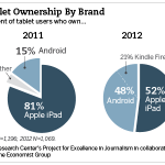 Tablet ownership by brand