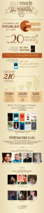 Goodreads 2012 By the Numbers: An Infographic