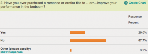 Valentine's Day Erotica E-Reading Survey, Question 2