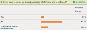 Valentine's Day Erotica E-Reading Survey, Question 3