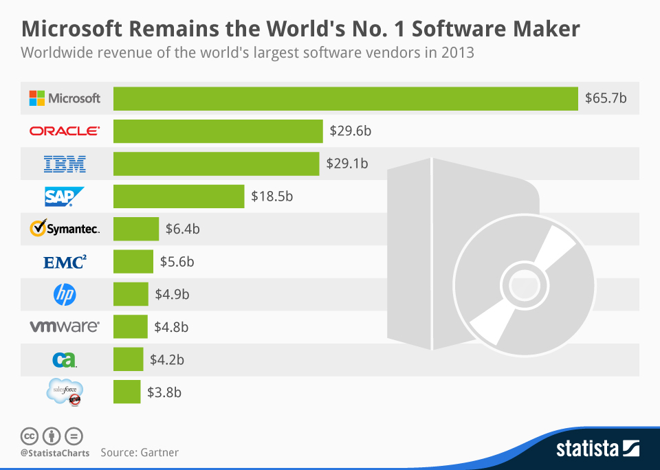 Top_10_Software_Vendors_2013_n