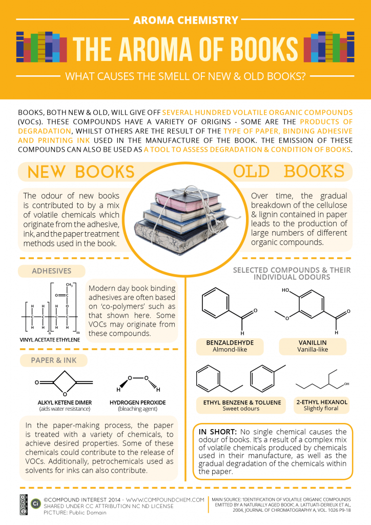 infographic on the scent of books