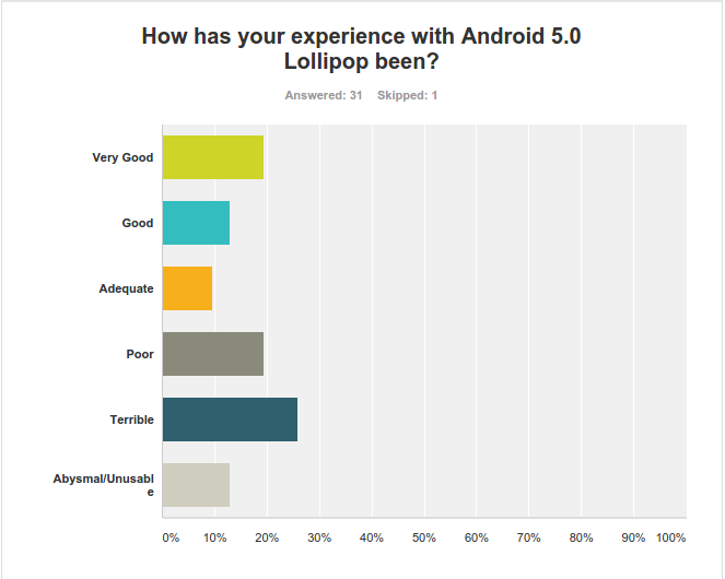 SurveyMonkey Android user experience 1