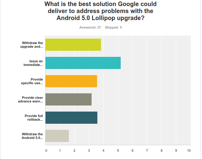The great Teleread Android 5 0 Lollipop upgrade poll