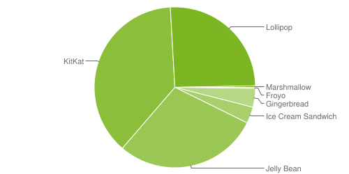 Android Dashboards Nov 2015
