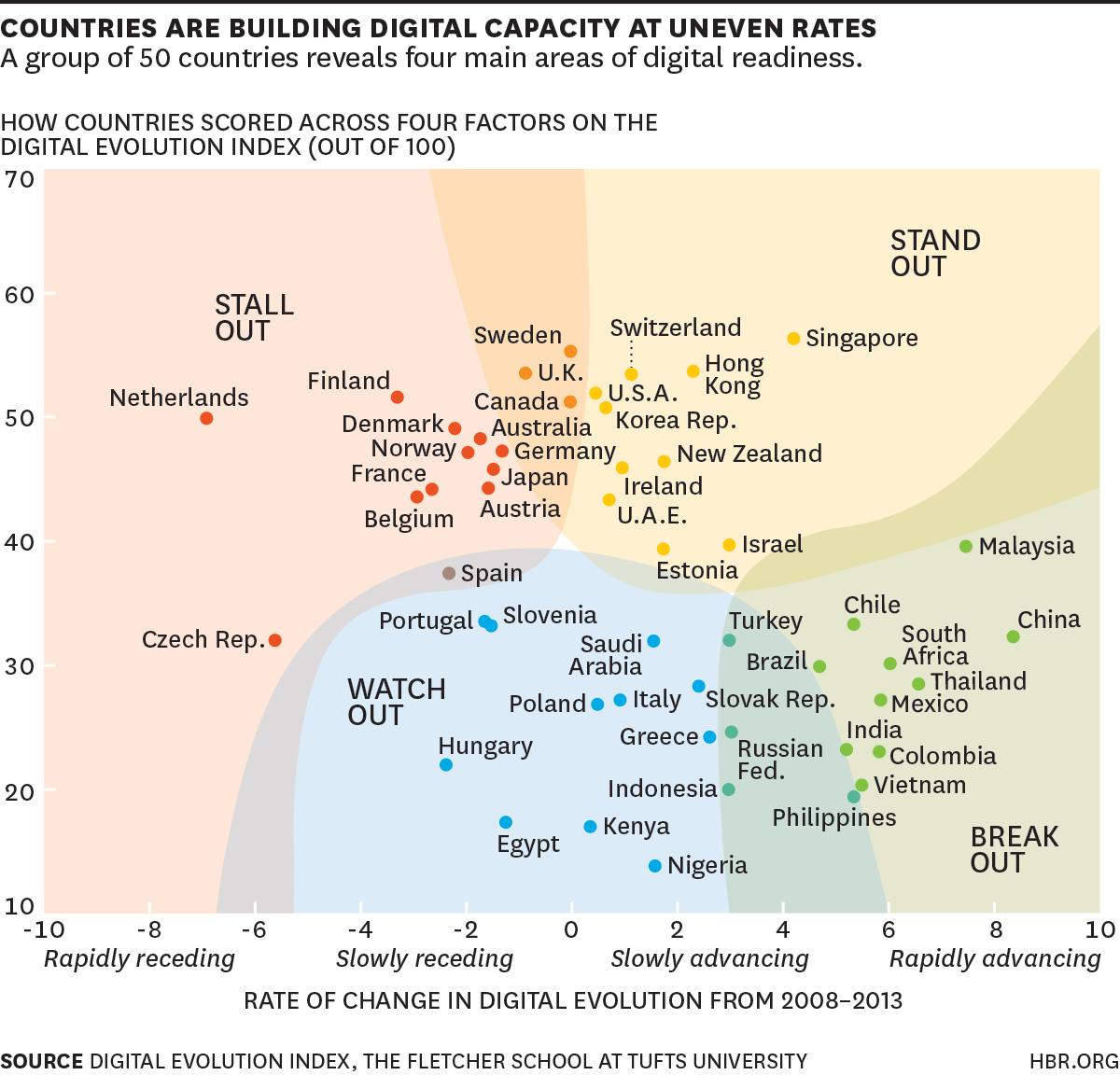 Countries digital capacity
