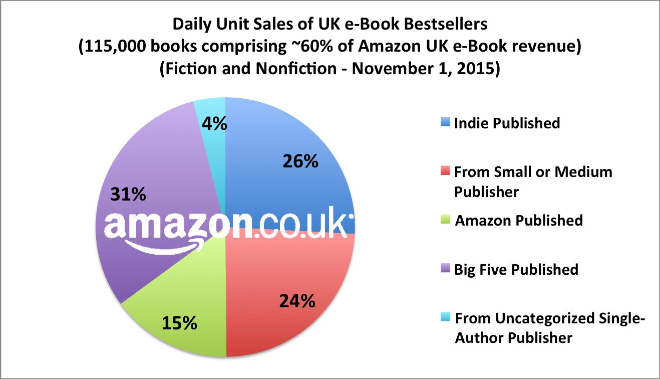 Amazon.co.uk uk-unit-sales-3