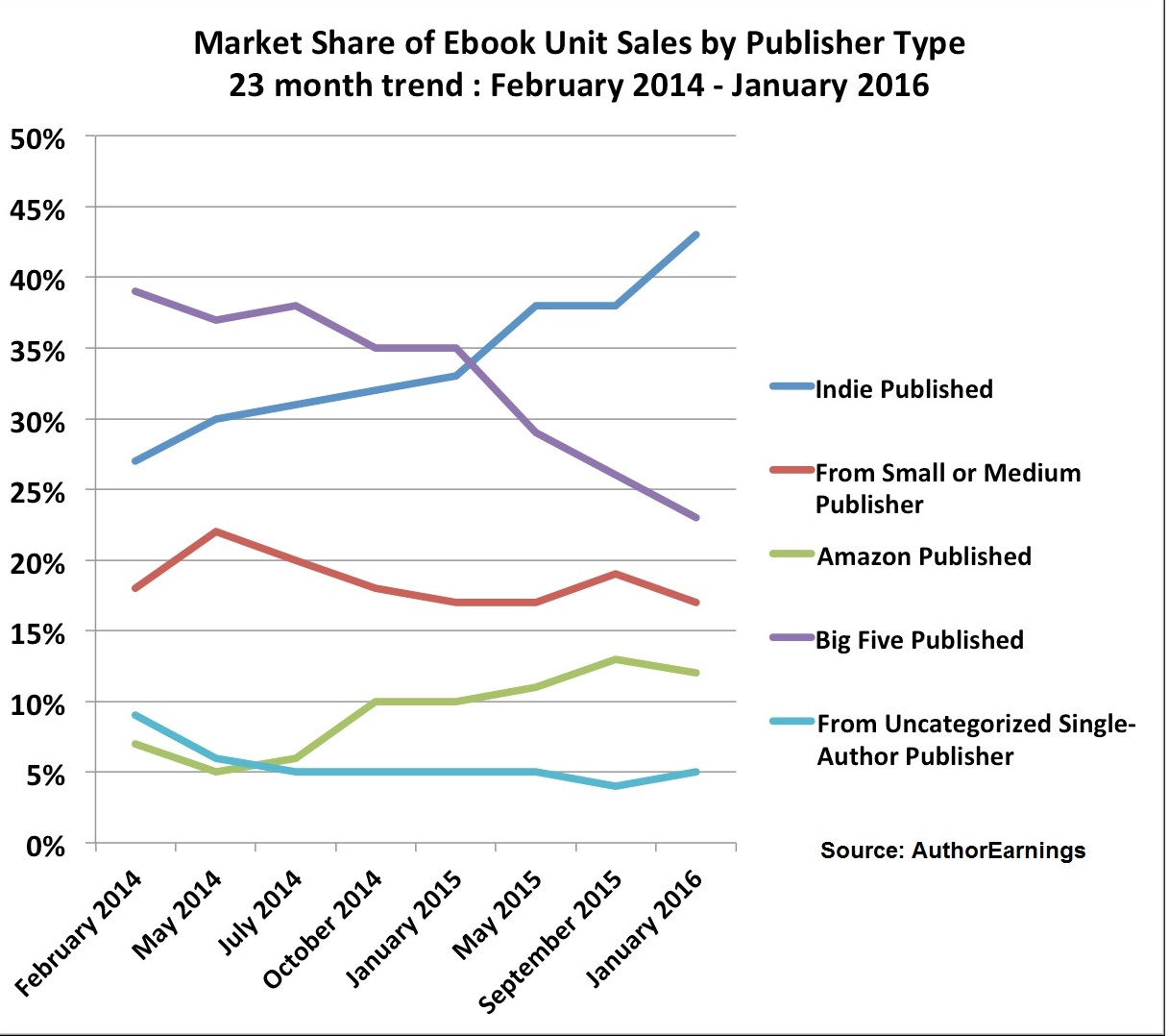 AuthorEarnings Feb 2016 market share graph