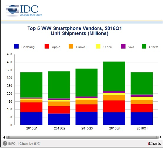 IDC smartphone shipments 2016Q1